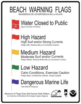 Beach Safety Flags